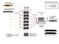 Synchronizing Tascam HS-P82 with Zoom F8/n during recording-h2p82_complexsetup.jpg