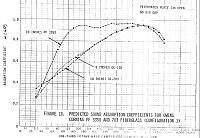 NASA, LF Absorption and Gas Flow Resistivity-oc_3350_vs_703.jpg
