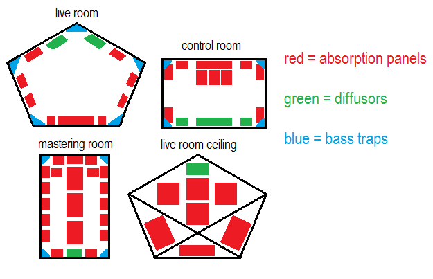 My ideal recording studio floor plans and acoustic setups...are ...