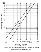Superchunks - keep my RS60 or change to pink fluffy?  Please vote/advise!-flow-resistivity-chart.jpg