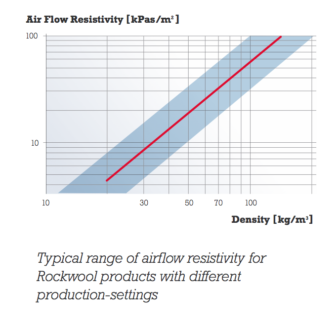 Air flow resistivity absorption and density for isolation for Rockwool insulation properties