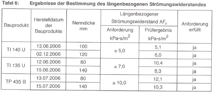 sound absorption coefficient chart pdf