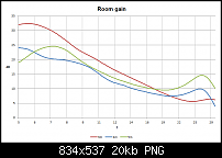 Single Bass Array with massive damping (measurements inside)-roomgain-differenz-alle.png