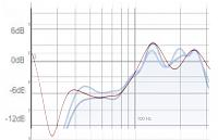 Help me with my room (6dB peak at 130hz and not enough bass under 100hz)-sonar-vs-rew-extra-1.jpg