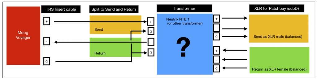wiring unbalanced to balanced with transformer-insert-balanced jpg