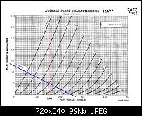 Electro Harmonix 12AY7 Mic Pre Amp Modifications-biasing-graphs-12ay7.jpg