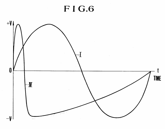 phase distortion vs  phase modulation synthesis