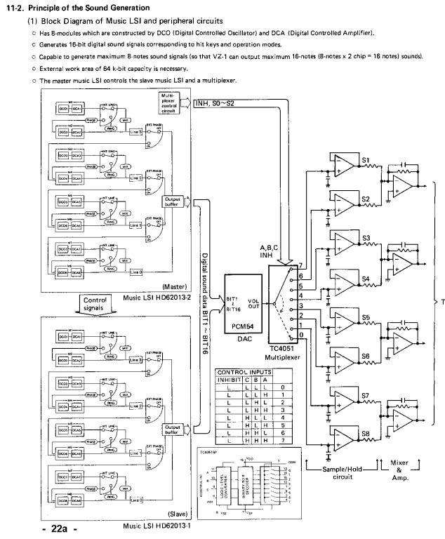 what's inside Yamaha DX7 ? - Gearz on