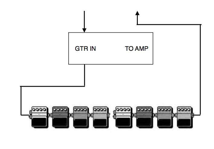 Pedalboard Patch Box Humgrounding Issue Gearslutz Pro Audio Community