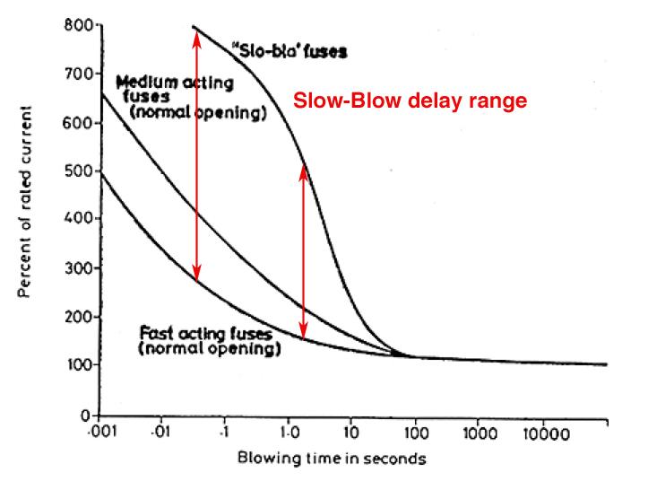 capacitor fuse curve break open contents 600 amp fuse