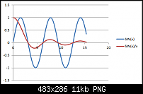 Sinc function confusion-sinx-x.png