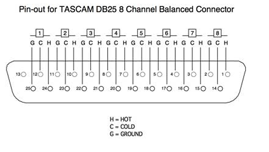 I fear ANTELOPE ORION 32 doesn't have balanced outputs ... Db Connector Wiring Diagram on