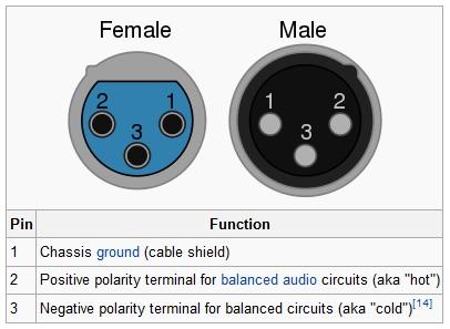 Xlr Plug Wiring Diagram   Wiring Diagram Xlr Male Connector Wire Diagram on