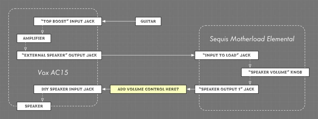 Further reduce output of dummy load before speaker? - Gearslutz