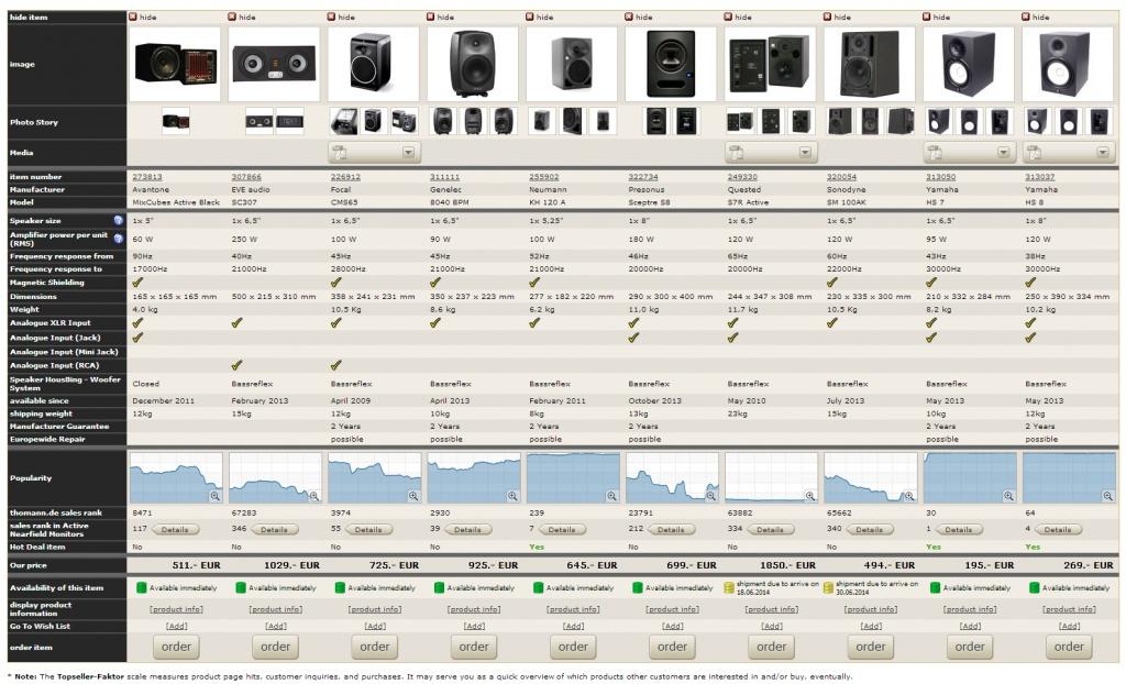 Focal Monitors Vs Yamaha