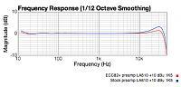 Will A Neve Shelford Make A SM7B Shine-la-610-preamp-response.jpg