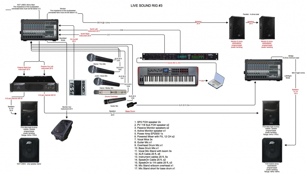 live sound setup diagram electrical drawing wiring diagram u2022 rh asuransiallianz co basic live sound setup diagram live sound system setup diagram