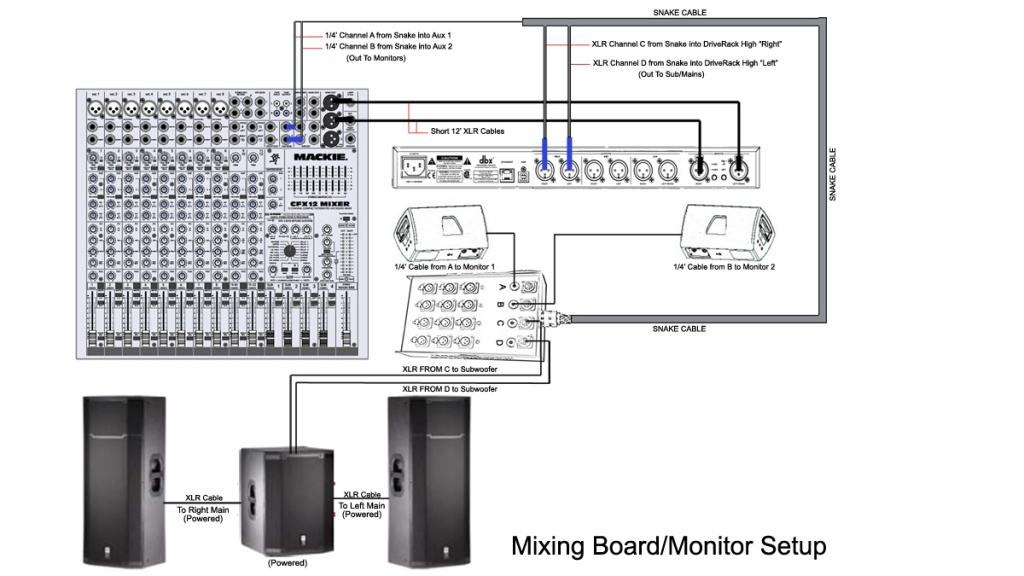 snake return channels from mixer to mains gearslutz pro audio snake return channels from mixer to mains mixing board diagram 3