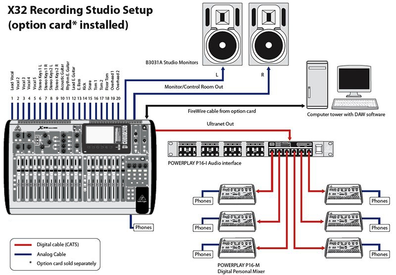 Behringer P16i Connectivity