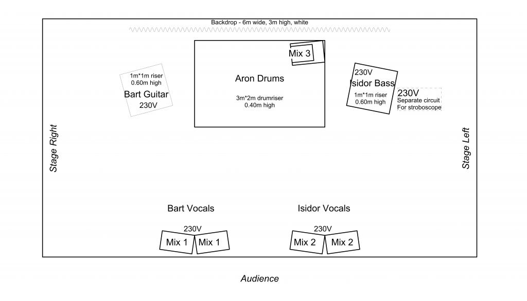 Stage plot opinions wanted gearslutz pro audio community for Plot plan drawing software