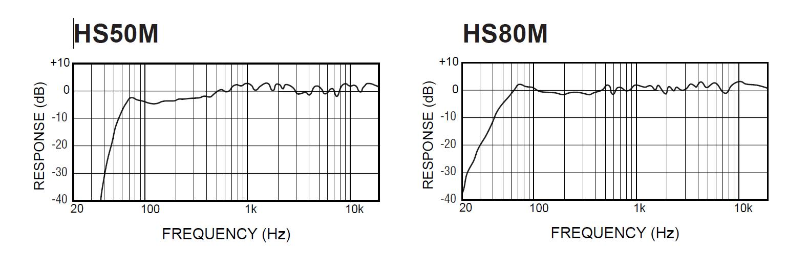 Calling all yamaha hs50 80m users you use a sub is the for Yamaha hs80m specs