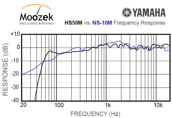 Es lebe der studio monitor lautsprecher hifi forum for Yamaha hs80 vs hs8