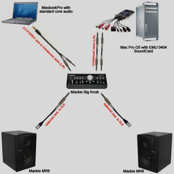 Unbalanced Or Balanced Cables