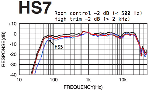 newer yamaha hs7 vs hs80m gearslutz pro audio community