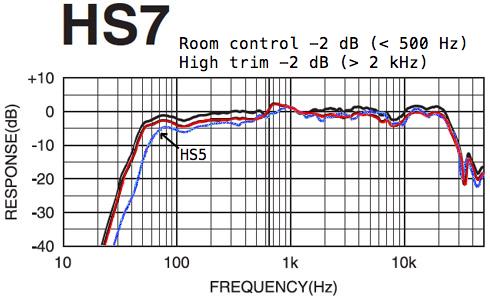 Newer yamaha hs7 vs hs80m for Yamaha hs80 vs hs8