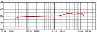 Copying a 'classic' mic dynamic chart by EQing a cheap mic... thoughts?-u47-dynamic-chart.png