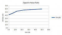 Misunderstandings about preamp noise-preamp-sn-gain-graph-sn-ratio.png