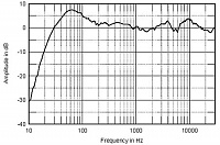 How accurate are N802s??-graph.jpg