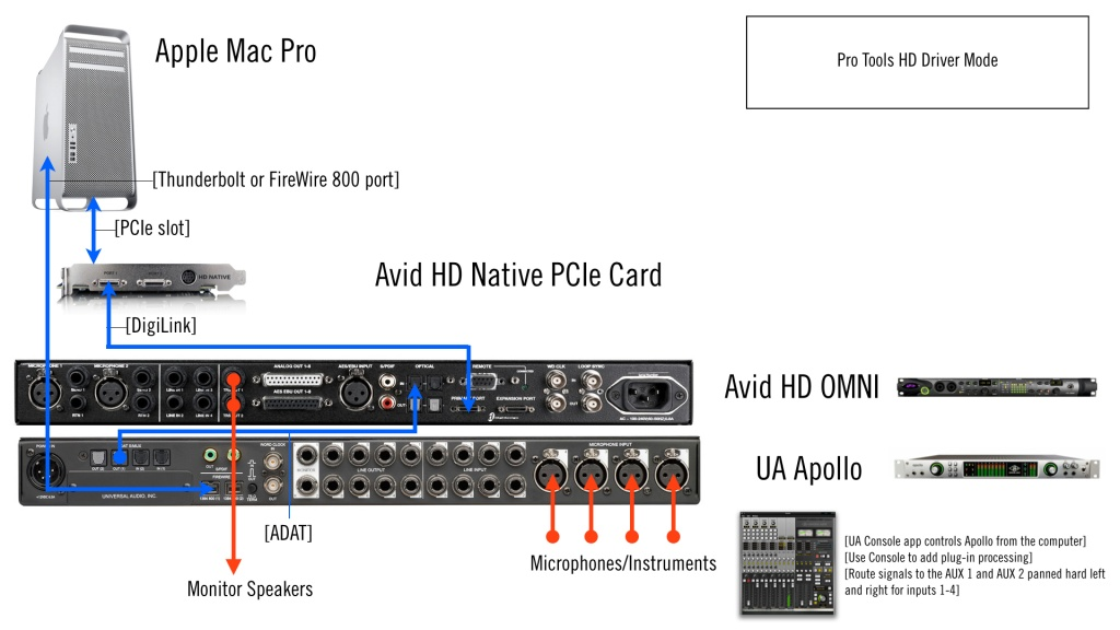 protools hd apogee and apollo gearslutz pro audio community rh gearslutz com