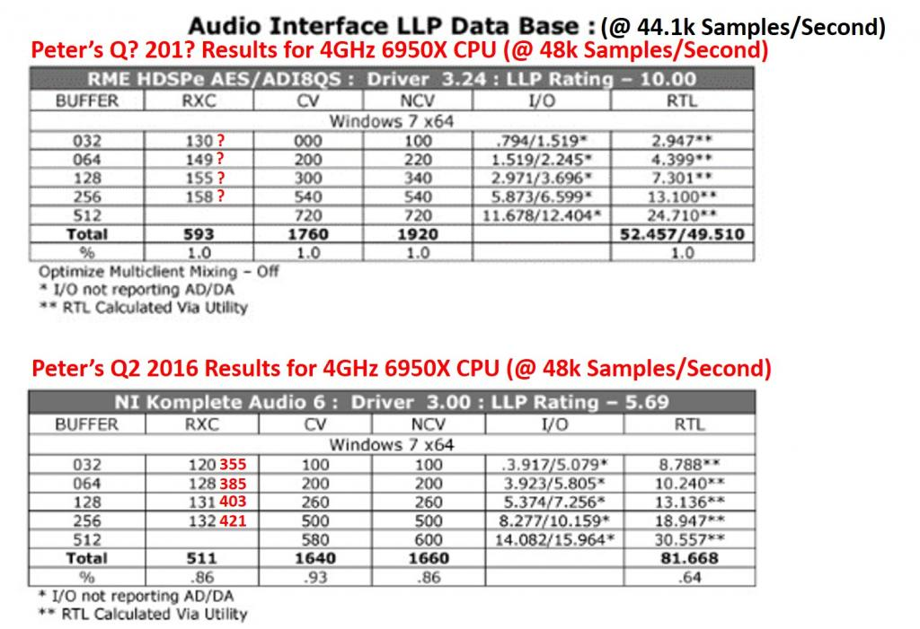 audio interface low latency performance data base page 44 gearslutz. Black Bedroom Furniture Sets. Home Design Ideas