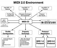 MIDI 2.0 Prototyping announced-midi-2.0-environment-midi-ci-overview-diagram-9.jpg