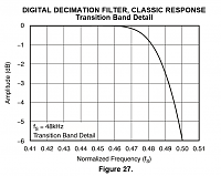 88.2 - 96kHz Vs 44.1-48kHz (a thread to end them all!!)-pcm4220-classic-transition-band.png