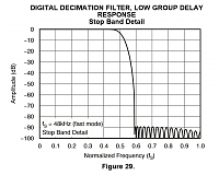 88.2 - 96kHz Vs 44.1-48kHz (a thread to end them all!!)-pcm4220-fast-stop-band.png