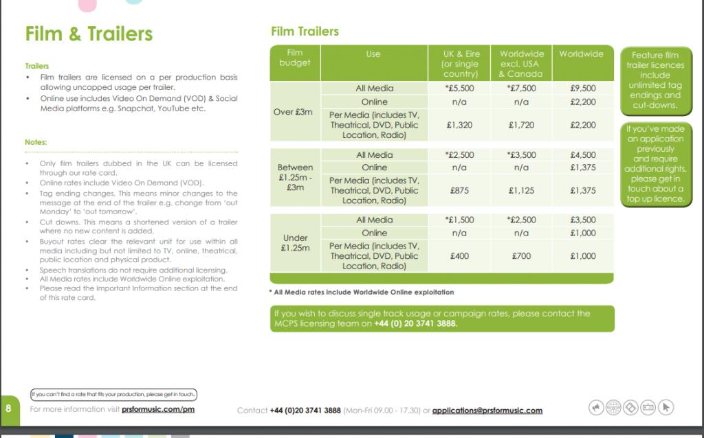 Rates for Sound-effects license for Film and Film Trailers