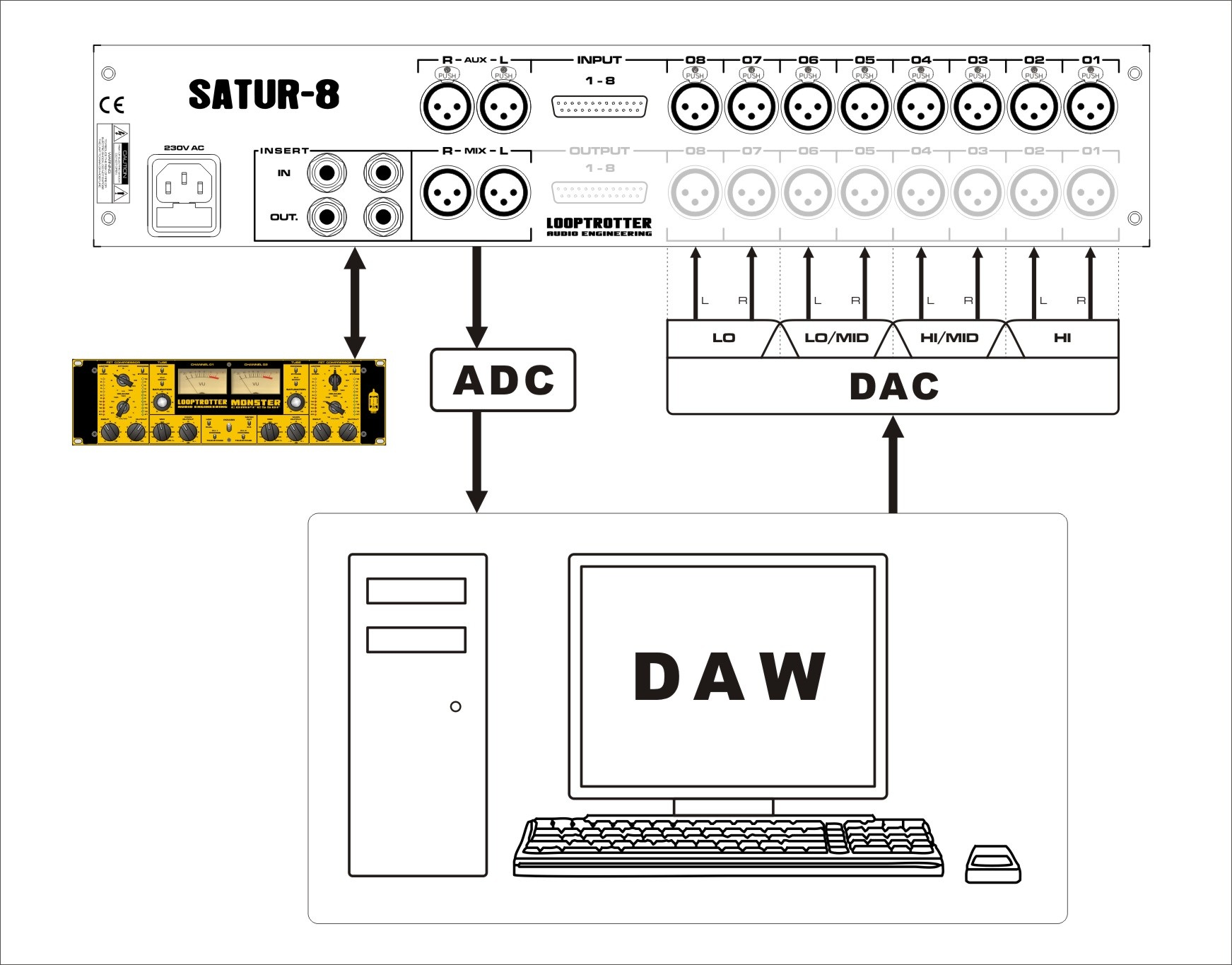 Looptrotter SATUR-8 (8ch summing mixer with saturation
