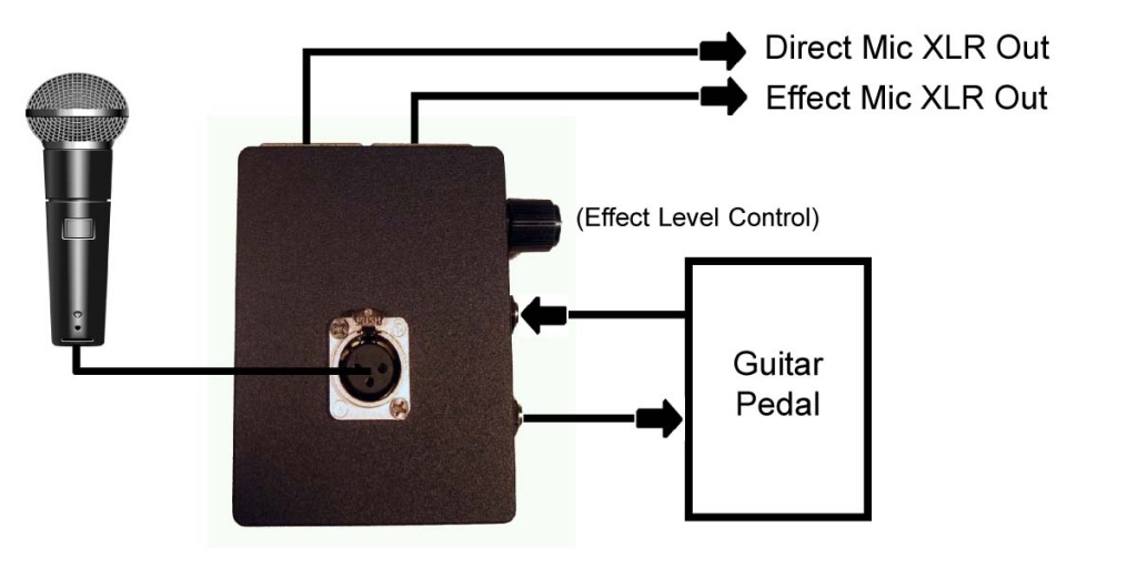 turn any guitar pedal into a vocal processor pedal with our guitar pedal interface gearslutz. Black Bedroom Furniture Sets. Home Design Ideas