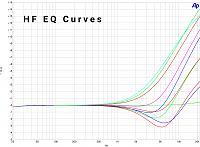 EQ550P | Passive Valve Two Bands Pultec Style EQ-eq550p-passive-tube-pultec-eq-hf-curves.jpg