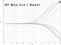 EQ550P | Passive Valve Two Bands Pultec Style EQ-eq550p-passive-tube-pultec-eq-hfmm-curves.jpg