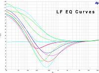 EQ550P | Passive Valve Two Bands Pultec Style EQ-eq550p-passive-tube-pultec-eq-lf-curves.jpg