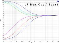 EQ550P | Passive Valve Two Bands Pultec Style EQ-eq550p-passive-tube-pultec-eq-lfmm-curves.jpg