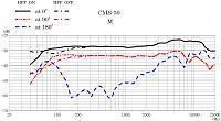 Sanken Chromatic CMS-50 Compact Mid Side (M-S) Stereo Shotgun Microphone-cms-50-frequency-response-m.jpg