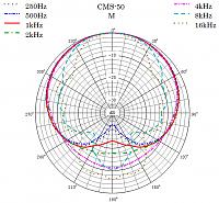 Sanken Chromatic CMS-50 Compact Mid Side (M-S) Stereo Shotgun Microphone-polar-pattern-m.png