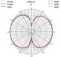Sanken Chromatic CMS-50 Compact Mid Side (M-S) Stereo Shotgun Microphone-polar-pattern-s.png