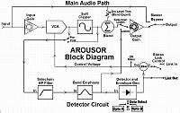 Major Compressor Plugin From Empirical Labs -  AROUSOR-block-r3-temp.jpg