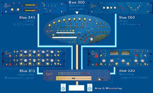 Focusrite Blue AD 245
