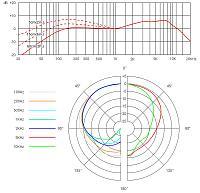 sE Electronics V3-v3specgraph.jpg